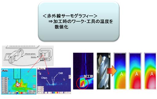 赤外線サーモグラフィ 図1