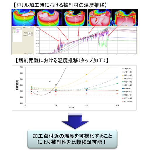 赤外線サーモグラフィ 図2